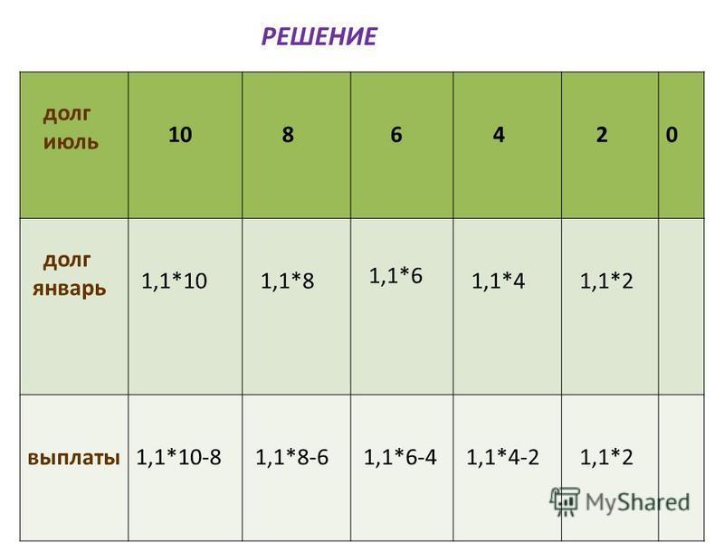 РЕШЕНИЕ долг июль 10 8 6 4 20 долг январь 1,1*10 1,1*8 1,1*6 1,1*4 1,1*2 выплаты 1,1*10-8 1,1*8-6 1,1*6-4 1,1*4-2 1,1*2