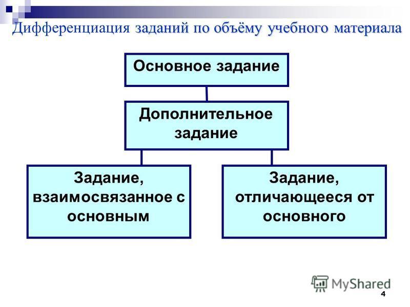 4 заданий по объёму учебного материала Дифференциация заданий по объёму учебного материала Основное задание Дополнительное задание Задание, взаимосвязанное с основным Задание, отличающееся от основного