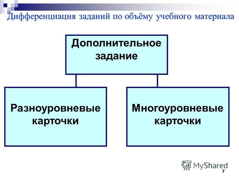 7 Дифференциация заданий по объёму учебного материала Дополнительное задание Разноуровневые карточки Многоуровневые карточки