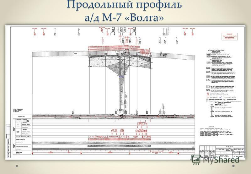 Продольный профиль а/д М-7 «Волга»