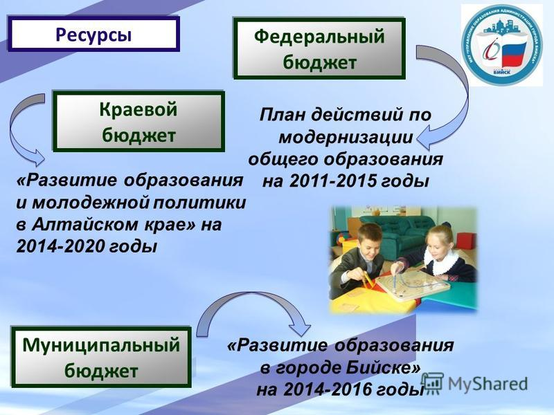Ресурсы Краевой бюджет Муниципальный бюджет Федеральный бюджет План действий по модернизации общего образования на 2011-2015 годы «Развитие образования и молодежной политики в Алтайском крае» на 2014-2020 годы «Развитие образования в городе Бийске» н