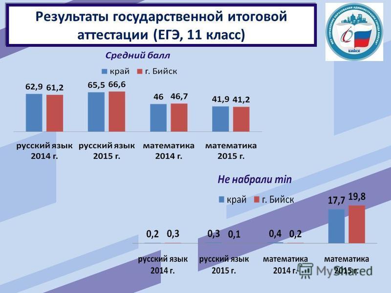 Результаты государственной итоговой аттестации (ЕГЭ, 11 класс)