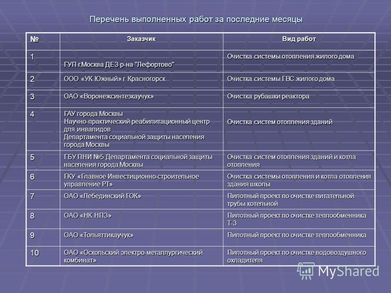 Перечень выполненных работ за последние месяцы Заказчик Вид работ 1 ГУП г.Москва ДЕЗ р-на