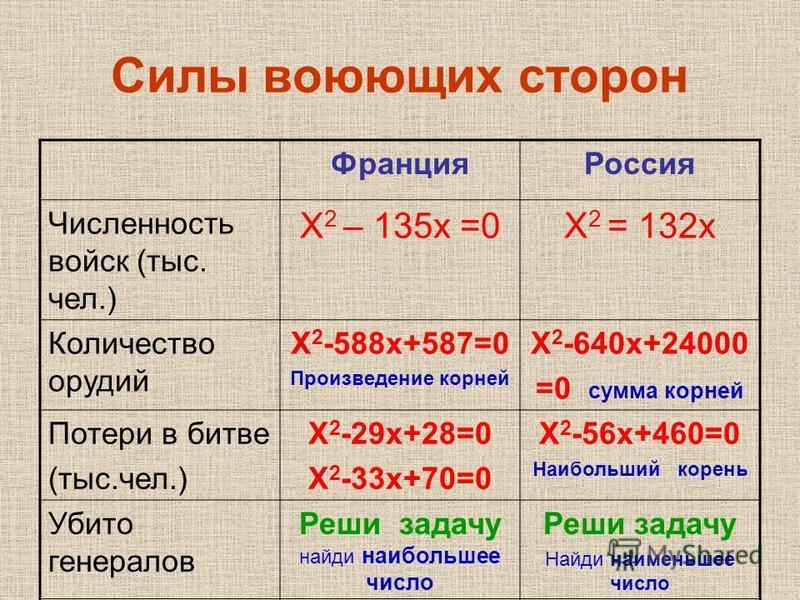 Силы воюющих сторон Франция Россия Численность войск (тыс. чел.) Х 2 – 135 х =0Х 2 = 132 х Количество орудий Х 2 -588 х+587=0 Произведение корней Х 2 -640 х+24000 =0 сумма корней Потери в битве (тыс.чел.) Х 2 -29 х+28=0 Х 2 -33 х+70=0 Х 2 -56 х+460=0