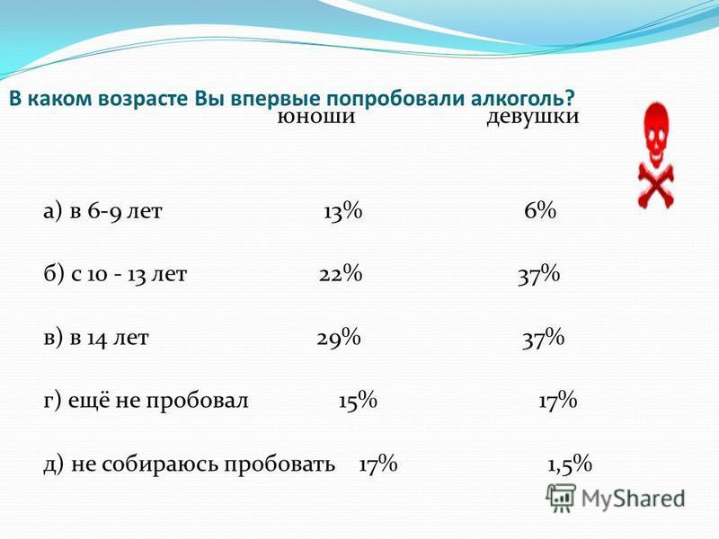 В каком возрасте Вы впервые попробовали алкоголь? юноши девушки а) в 6-9 лет 13% 6% б) с 10 - 13 лет 22% 37% в) в 14 лет 29% 37% г) ещё не пробовал 15% 17% д) не собираюсь пробовать 17% 1,5%
