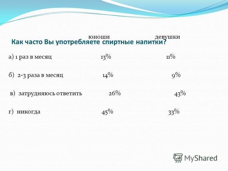Как часто Вы употребляете спиртные напитки? юноши девушки а) 1 раз в месяц 13% 11% б) 2-3 раза в месяц 14% 9% в) затрудняюсь ответить 26% 43% г) никогда 45% 33%
