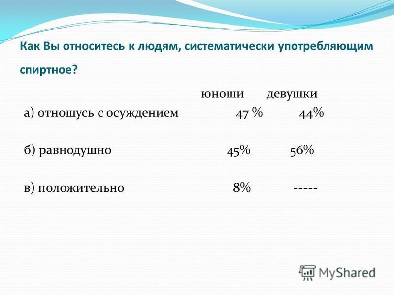 Как Вы относитесь к людям, систематически употребляющим спиртное? юноши девушки а) отношусь с осуждением 47 % 44% б) равнодушно 45% 56% в) положительно 8% -----
