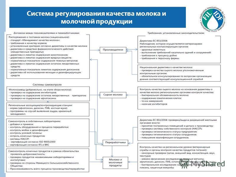 Система регулирования качества молока и молочной продукции 3