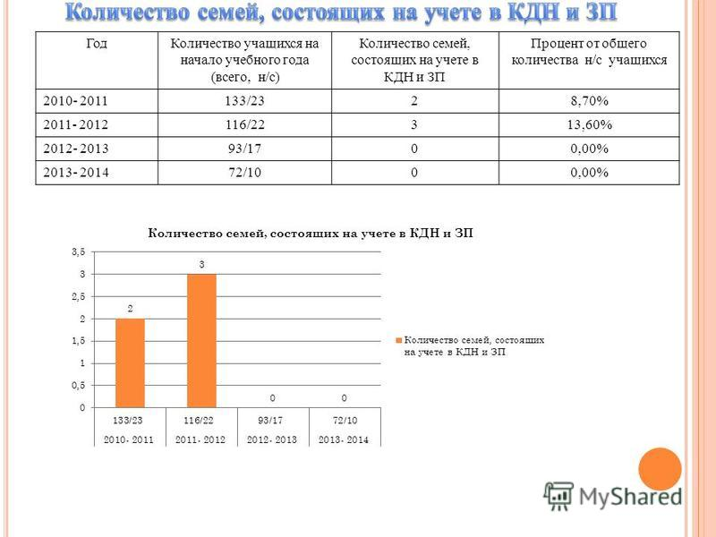 Год Количество учащихся на начало учебного года (всего, н/c) Количество семей, состоящих на учете в КДН и ЗП Процент от общего количества н/с учащихся 2010- 2011133/2328,70% 2011- 2012116/22313,60% 2012- 201393/1700,00% 2013- 201472/1000,00%