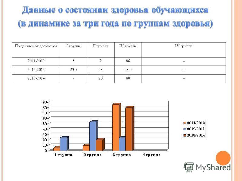 По данным медосмотровI группаII группаIII группаIV группа 2011-20125986- 2012-201323,55323,5- 2013-2014-2080-