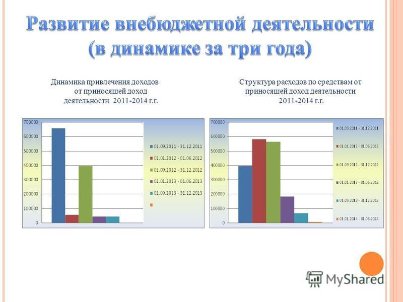 Динамика привлечения доходов от приносящей доход деятельности 2011-2014 г.г. Структура расходов по средствам от приносящей доход деятельности 2011-2014 г.г.