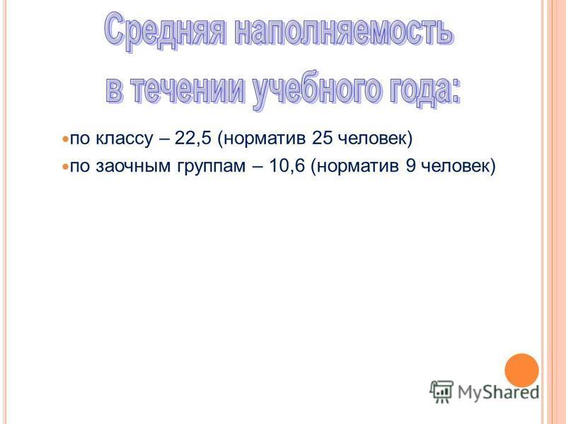 по классу – 22,5 (норматив 25 человек) по заочным группам – 10,6 (норматив 9 человек)