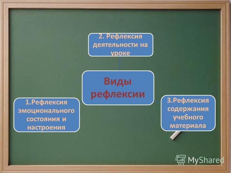 Виды рефлексии 2. Рефлексия деятельности на уроке 3. Рефлексия содержания учебного материала 1. Рефлексия эмоционального состояния и настроения