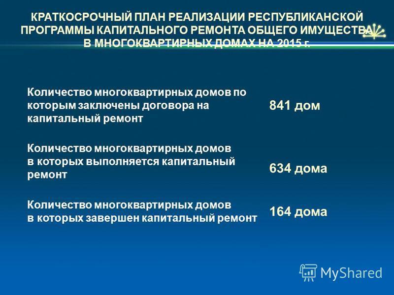 КРАТКОСРОЧНЫЙ ПЛАН РЕАЛИЗАЦИИ РЕСПУБЛИКАНСКОЙ ПРОГРАММЫ КАПИТАЛЬНОГО РЕМОНТА ОБЩЕГО ИМУЩЕСТВА В МНОГОКВАРТИРНЫХ ДОМАХ НА 2015 г. Количество многоквартирных домов по которым заключены договора на капитальный ремонт 841 дом Количество многоквартирных д