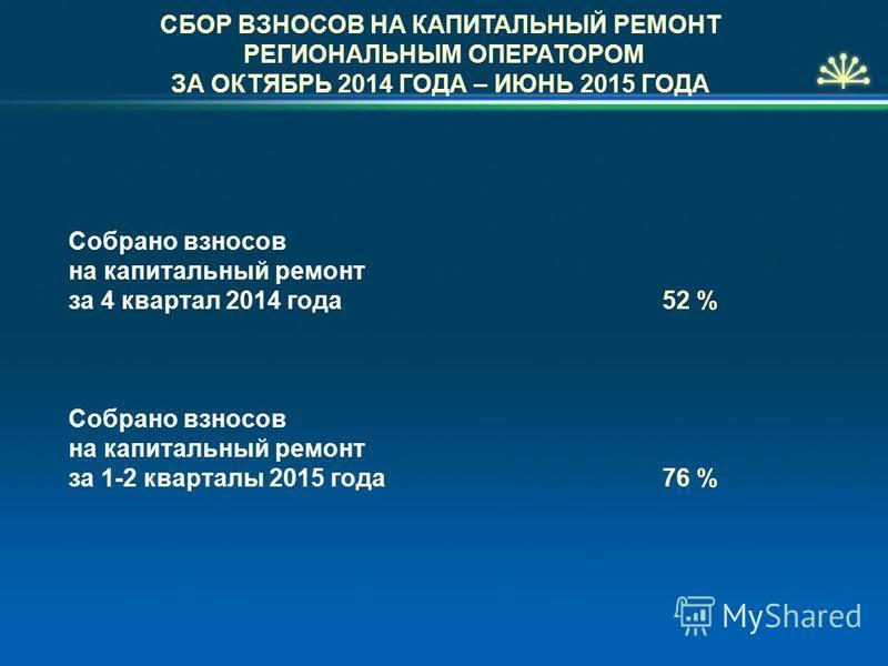 СБОР ВЗНОСОВ НА КАПИТАЛЬНЫЙ РЕМОНТ РЕГИОНАЛЬНЫМ ОПЕРАТОРОМ ЗА ОКТЯБРЬ 2014 ГОДА – ИЮНЬ 2015 ГОДА Собрано взносов на капитальный ремонт за 4 квартал 2014 года 52 % Собрано взносов на капитальный ремонт за 1-2 кварталы 2015 года 76 %