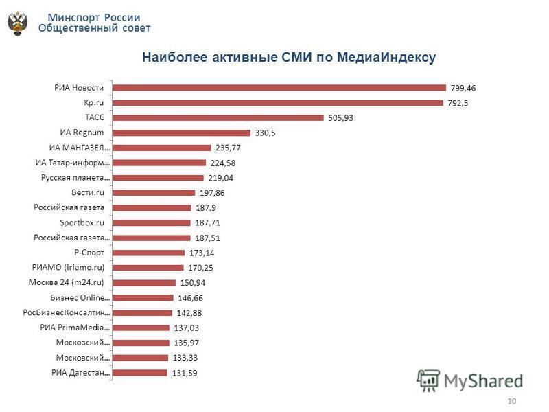 Минспорт России Общественный совет 10 Наиболее активные СМИ по Медиа Индексу