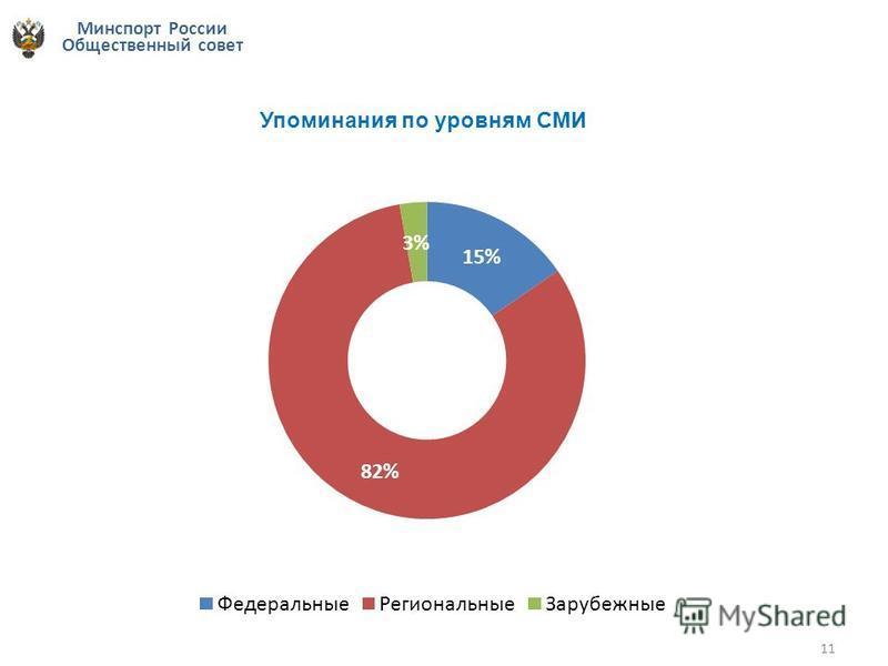 Минспорт России Общественный совет 11 Упоминания по уровням СМИ
