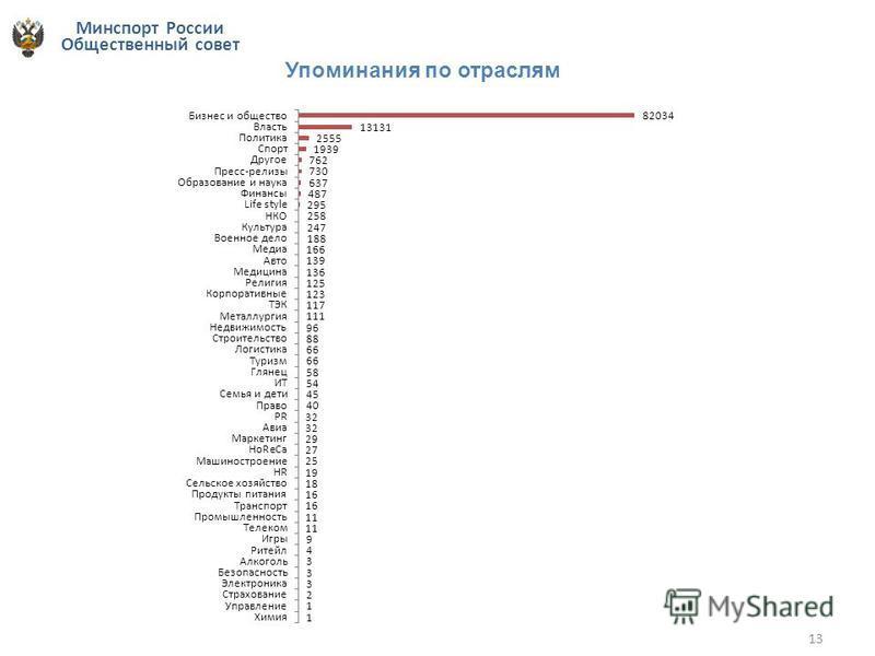 Минспорт России Общественный совет 13 Упоминания по отраслям