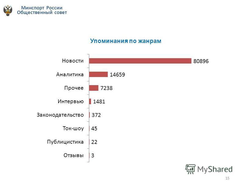 Минспорт России Общественный совет 15 Упоминания по жанрам