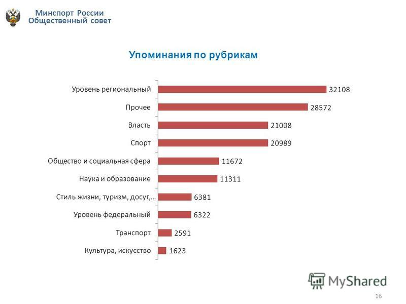 Минспорт России Общественный совет 16 Упоминания по рубрикам