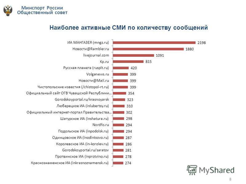 Минспорт России Общественный совет 8 Наиболее активные СМИ по количеству сообщений