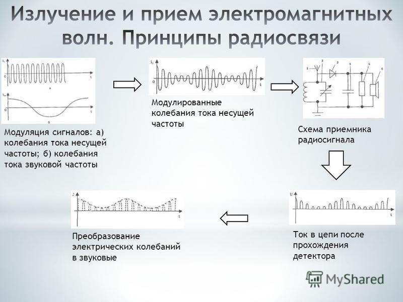 Модуляция сигналов: а) колебания тока несущей частоты; б) колебания тока звуковой частоты Модулированные колебания тока несущей частоты Схема приемника радиосигнала Ток в цепи после прохождения детектора Преобразование электрических колебаний в звуко