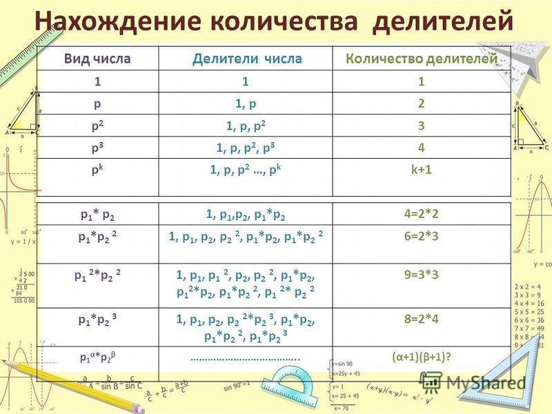 Нахождение количества делителей Вид числа Делители числа Количество делителей 111 p1, p2 p2p2 1, p, p 2 3 p3p3 1, p, p 2, p 3 4 pkpk 1, p, p 2 …, p k k+1k+1 p 1 * p 2 1, p 1,p 2, p 1 *p 2 4=2*2 p 1 *p 2 2 1, p 1, p 2, p 2 2, p 1 *p 2, p 1 *p 2 2 6=2*