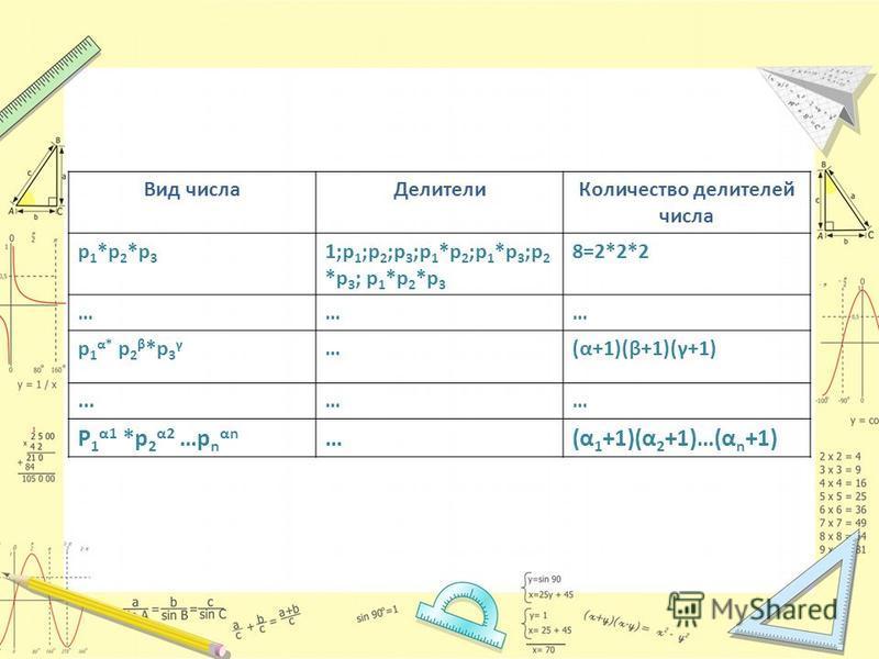 Вид числа ДелителиКоличество делителей числа p 1 *p 2 *p 3 1;p 1 ;p 2 ;p 3 ;p 1 *p 2 ;p 1 *p 3 ;p 2 *p 3 ; p 1 *p 2 *p 3 8=2*2*2 ……… p 1 α* p 2 β *p 3 γ …(α+1)(β+1)(γ+1)...…… P 1 α1 *p 2 α2 …p n αn …(α 1 +1)(α 2 +1)…(α n +1)