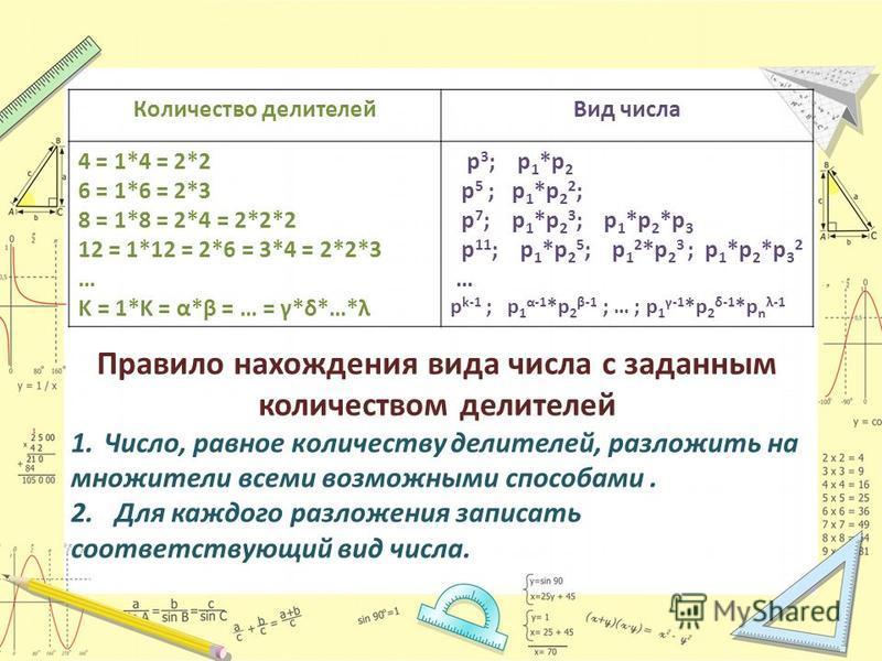 Количество делителей Вид числа 4 = 1*4 = 2*2 6 = 1*6 = 2*3 8 = 1*8 = 2*4 = 2*2*2 12 = 1*12 = 2*6 = 3*4 = 2*2*3 … K = 1*K = α*β = … = γ*δ*…*λ p 3 ; p 1 *p 2 p 5 ; p 1 *p 2 2 ; p 7 ; p 1 *p 2 3 ; p 1 *p 2 *p 3 p 11 ; p 1 *p 2 5 ; p 1 2 *p 2 3 ; p 1 *p