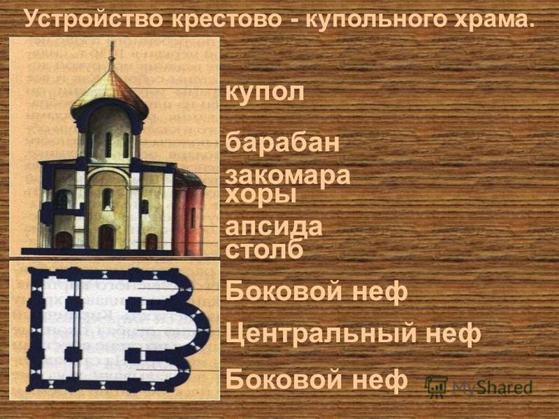 купол барабан закомара хоры апсида столб Боковой неф Центральный неф Устройство крестово - купольного храма.