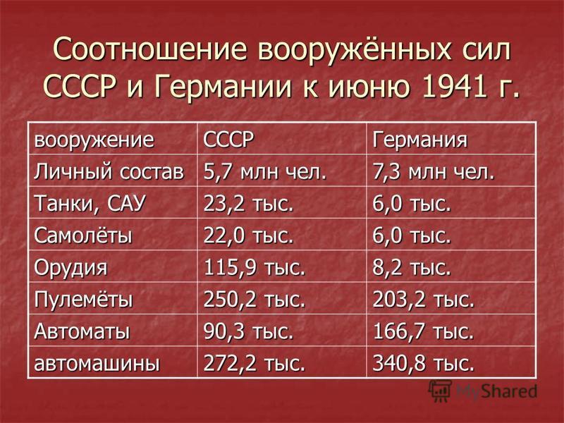 Соотношение вооружённых сил СССР и Германии к июню 1941 г. вооружение СССРГермания Личный состав 5,7 млн чел. 7,3 млн чел. Танки, САУ 23,2 тыс. 6,0 тыс. Самолёты 22,0 тыс. 6,0 тыс. Орудия 115,9 тыс. 8,2 тыс. Пулемёты 250,2 тыс. 203,2 тыс. Автоматы 90