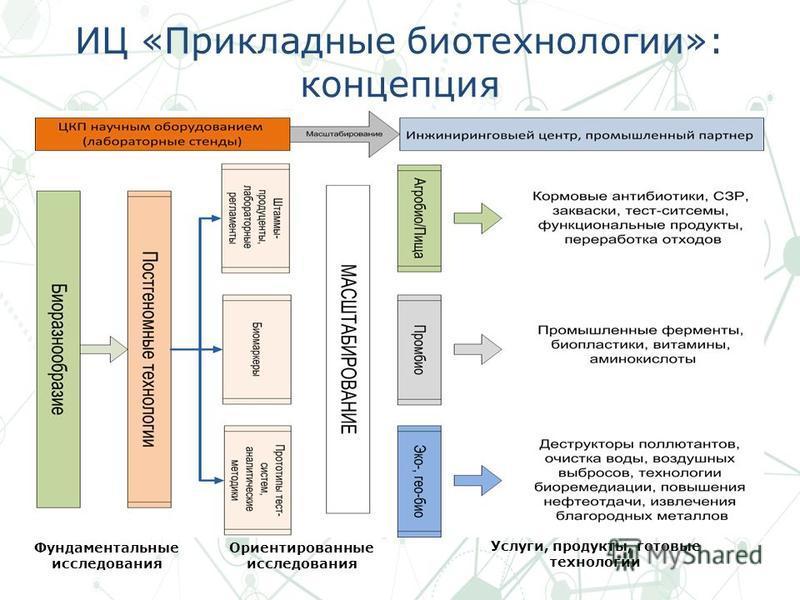 ИЦ «Прикладные биотехнологии»: концепция Фундаментальные исследования Ориентированные исследования Услуги, продукты, готовые технологии