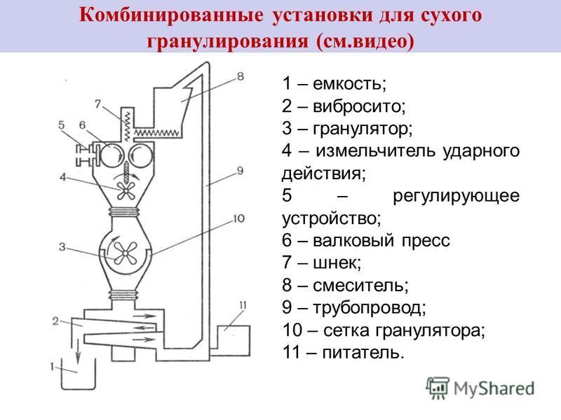 1 – емкость; 2 – вибросито; 3 – гранулятор; 4 – измельчитель ударного действия; 5 – регулирующее устройство; 6 – валковый пресс 7 – шнек; 8 – смеситель; 9 – трубопровод; 10 – сетка гранулятора; 11 – питатель. Комбинированные установки для сухого гран