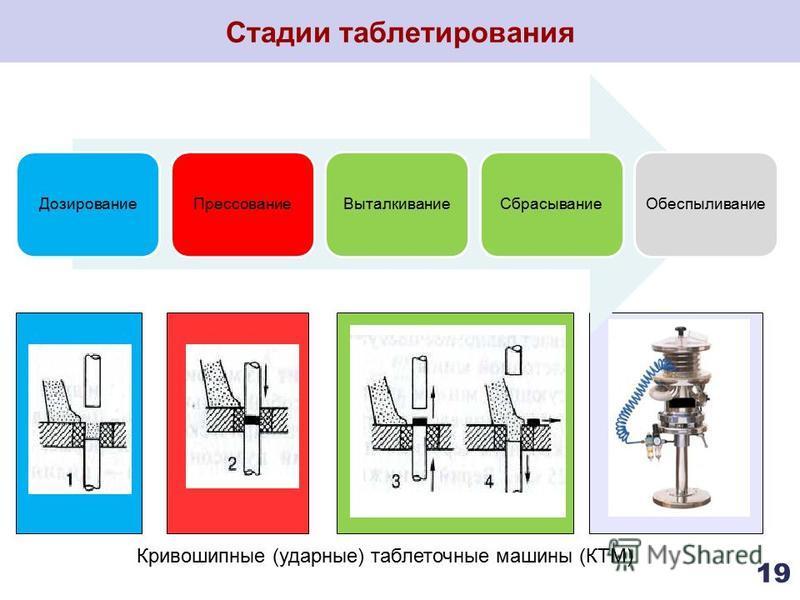 Стадии таблетирования 19 Кривошипные (ударные) таблеточные машины (КТМ) Дозирование ПрессованиеВыталкивание СбрасываниеОбеспыливание