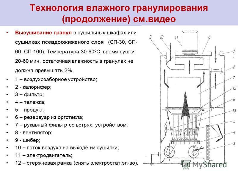 Технология влажного гранулирования (продолжение) см.видео Высушивание гранул в сушильных шкафах или сушилках псевдоожиженного слоя (СП-30, СП- 60, СП-100). Температура 30-60ºC, время сушки 20-60 мин, остаточная влажность в гранулах не должна превышат