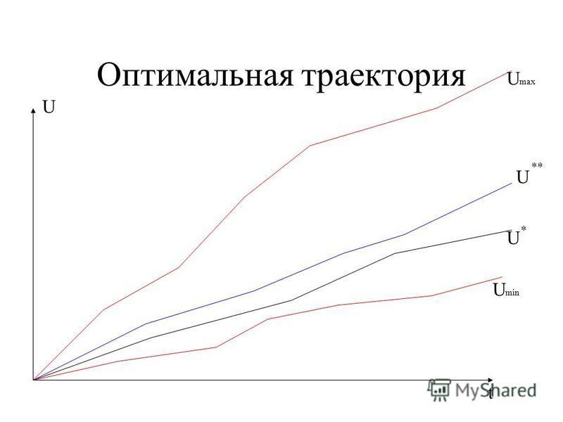 Оптимальная траектория t U U max U min U * U **