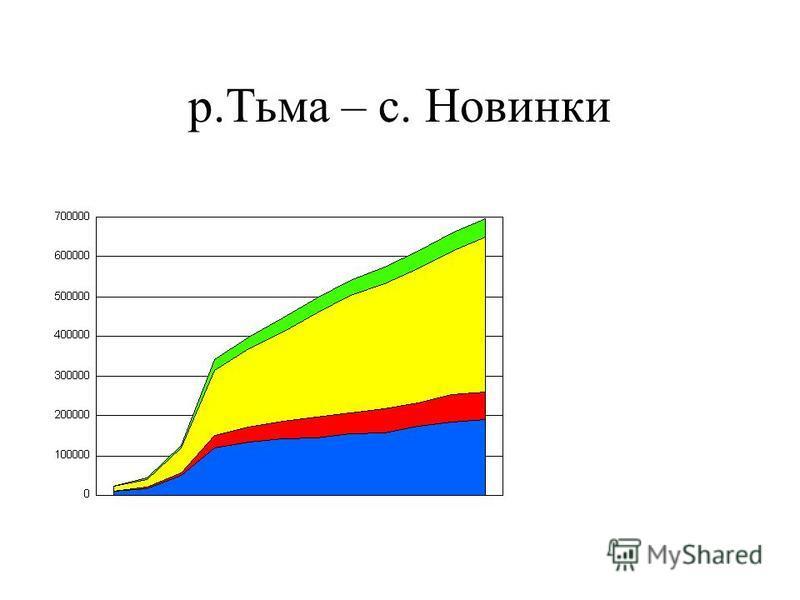 р.Тьма – с. Новинки