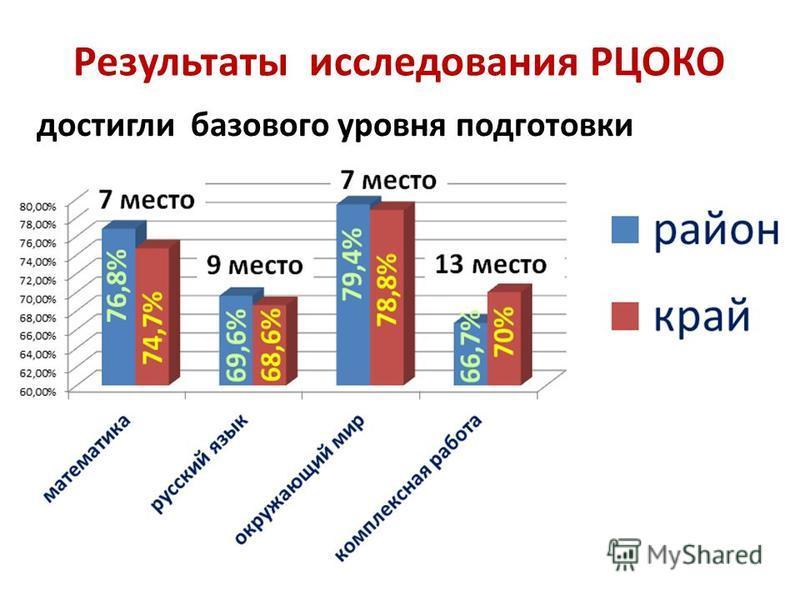Результаты исследования РЦОКО достигли базового уровня подготовки