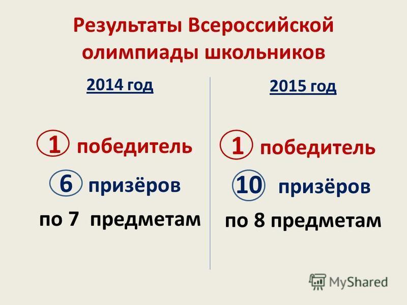 Результаты Всероссийской олимпиады школьников 2014 год 1 победитель 6 призёров по 7 предметам 2015 год 1 победитель 10 призёров по 8 предметам