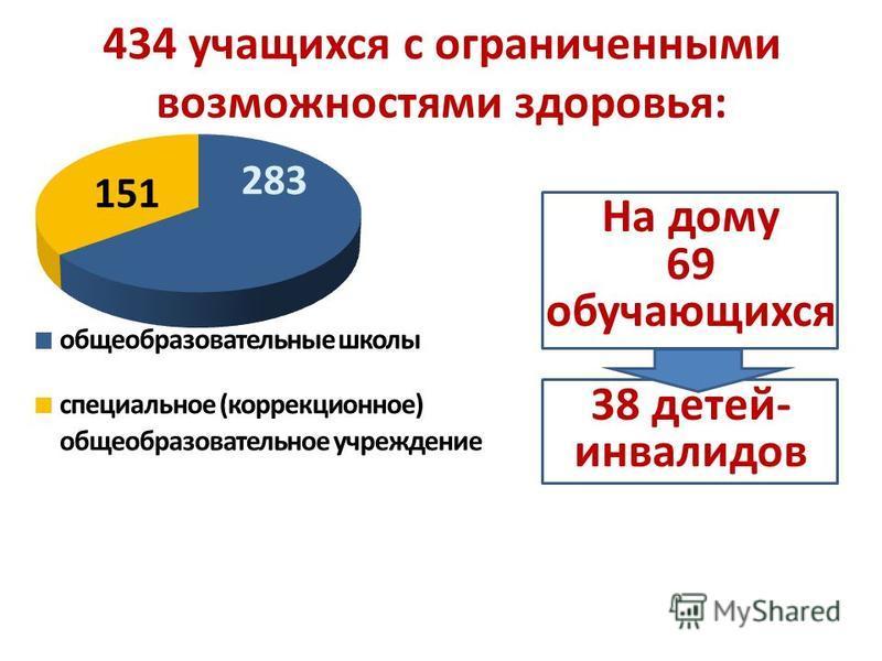 434 учащихся с ограниченными возможностями здоровья: На дому 69 обучающихся 38 детей- инвалидов