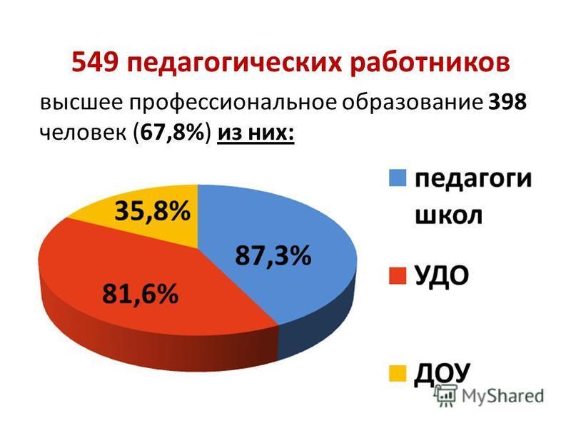 549 педагогических работников высшее профессиональное образование 398 человек (67,8%) из них:
