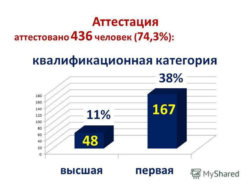 Аттестация аттестовано 436 человек ( 74,3% ):