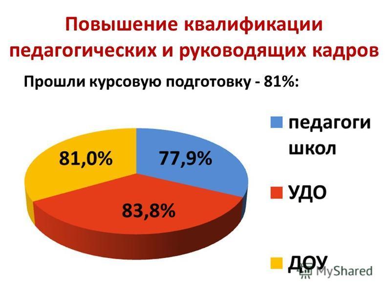 Повышение квалификации педагогических и руководящих кадров Прошли курсовую подготовку - 81%: