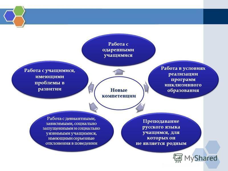Новые компетенции Работа с одаренными учащимися Работа в условиях реализации программ инклюзивного образования Преподавание русского языка учащимся, для которых он не является родным Работа с девиантными, зависимыми, социально запущенными и социально