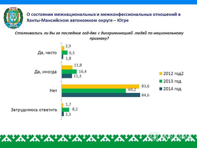 О состоянии межнациональных и межконфессиональных отношений в Ханты-Мансийском автономном округе – Югре Сталкивались ли Вы за последние год-два с дискриминацией людей по национальному признаку?