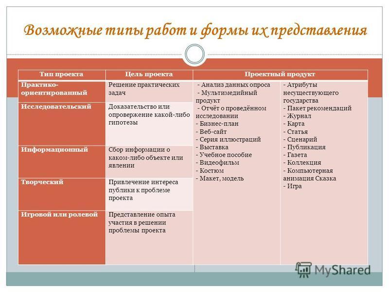Возможные типы работ и формы их представления Тип проекта Цель проекта Проектный продукт Практико- ориентированный Решение практических задач - Анализ данных опроса - Мультимедийный продукт - Отчёт о проведённом исследовании - Бизнес-план - Веб-сайт