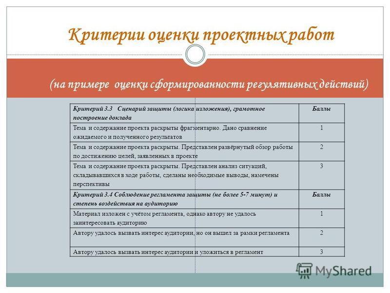 Критерии оценки проектных работ (на примере оценки сформированности регулятивных действий) Критерий 3.3 Сценарий защиты (логика изложения), грамотное построение доклада Баллы Тема и содержание проекта раскрыты фрагментарно. Дано сравнение ожидаемого