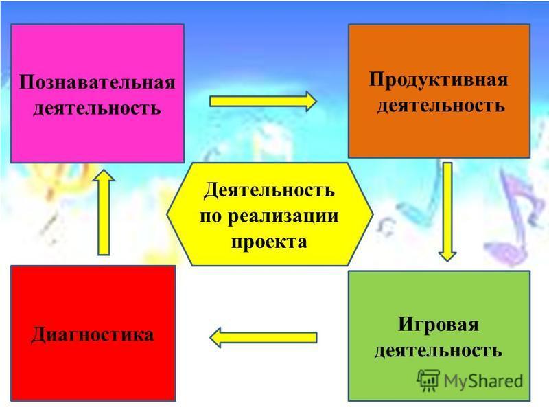 Деятельность по реализации проекта Познавательная деятельность Продуктивная деятельность Игровая деятельность Диагностика