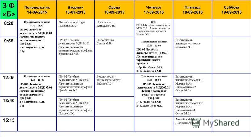 3 Ф «Б» Понедельник 14-09-2015 Вторник 15-09-2015 Среда 16-09-2015 Четверг 17-09-2015 Пятница 18-09-2015 Суббота 19-09-2015 8:20 Практическое занятие 8.30 – 11.30 ПМ 02 Лечебная деятельность МДК 02.01 Лечение пациентов терапевтического профиля 1 бр.