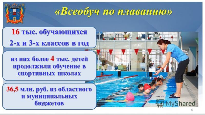 6 36,5 млн. руб. из областного и муниципальных бюджетов 16 тыс. обучающихся 2-х и 3-х классов в год из них более 4 тыс. детей продолжили обучение в спортивных школах «Всеобуч по плаванию»